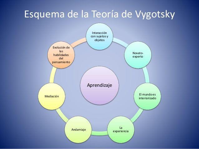 Esquema De La Teoría De Vigotsky Aprendizaje Teoría Esquemas