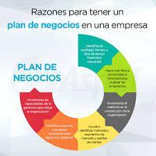 Un plan de negocio es una declaración formal de un conjunto de objetivos de una idea o iniciativa empresarial, que se constituye como una fase de proyección y evaluación. Se emplea internamente por la administración para la planificación de las tareas, y se evalúa la necesidad de recurrir a bancos o posibles inversores, para que aporten financiación al negocio
