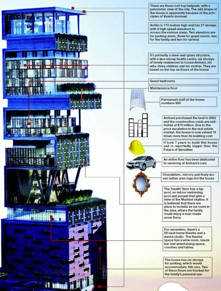 antilla house interior. Antilia  The Most Extravagant House In World Best 25 Mukesh ambani house ideas on Pinterest Expensive homes