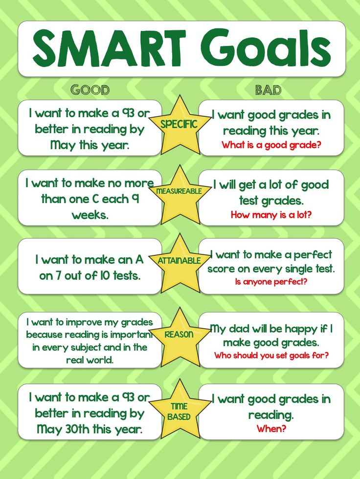 433 best images about Goal Setting on Pinterest | Learner profile ...