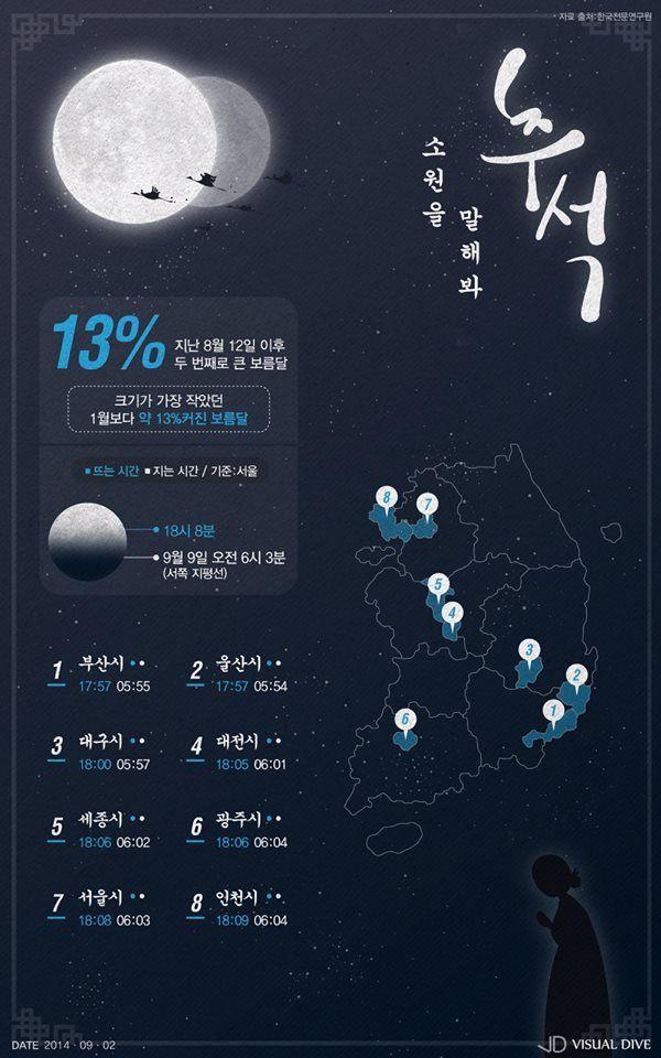 추석 당일, 전국서 '슈퍼문' 볼 수 있다 [인포그래픽] #SuperMoon / #Infographic ⓒ 비주얼다이브 무단 복사·전재·재배포 금지
