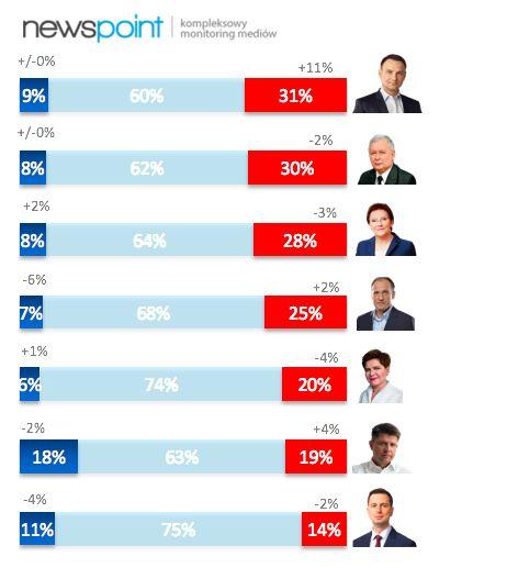 Z najnowszej analizy polskiej sceny politycznej przygotowanej przez Roberta Stalmacha dla portalu Tajniki Polityki wynika, że słupki sondażowe mają swoje odzwierciedlenie w nastrojach internautów. Sprawdźcie więcej szczegółów! http://tajnikipolityki.pl/politycy-w-internecie/