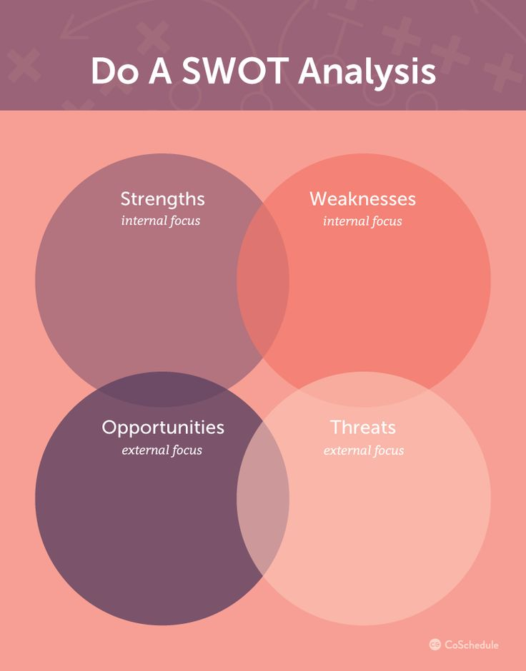 Best 25+ Swot analysis examples ideas on Pinterest Swot analysis - strategic analysis report