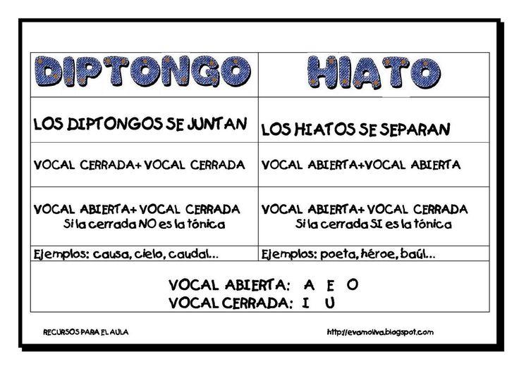 LEARNING IS FUN!: DIPTONGOS E HIATOS