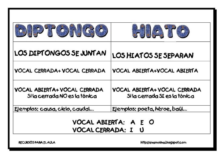 LEARNING IS FUN!: DIPTONGOS E HIATOS