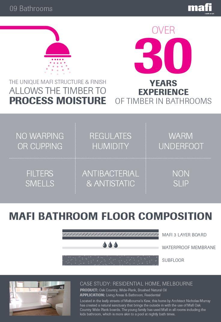 Mafi in Bathrooms