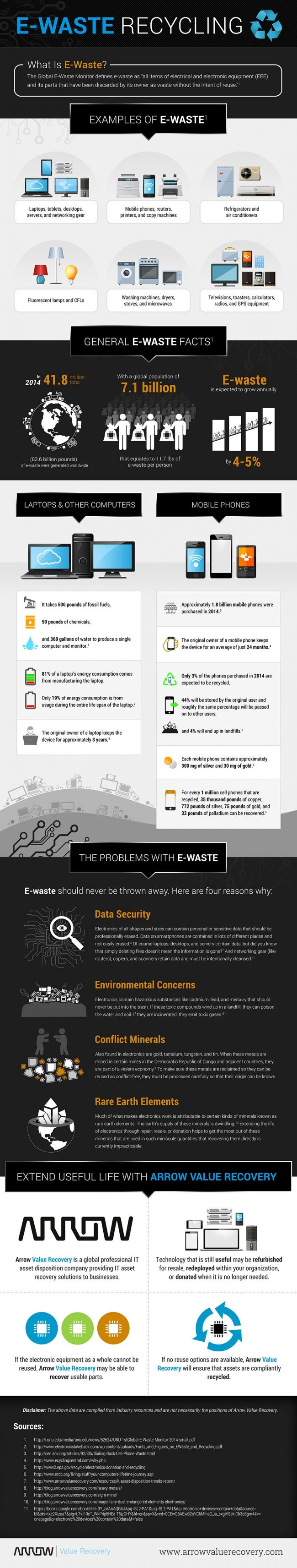 """Question #1 """"What it is"""" #whatitis #ewaste In short, ewaste is any type of electronic that is discarded by the owner. It is a huge problem in North America, where owners throw out technology that is perfectly in working order."""
