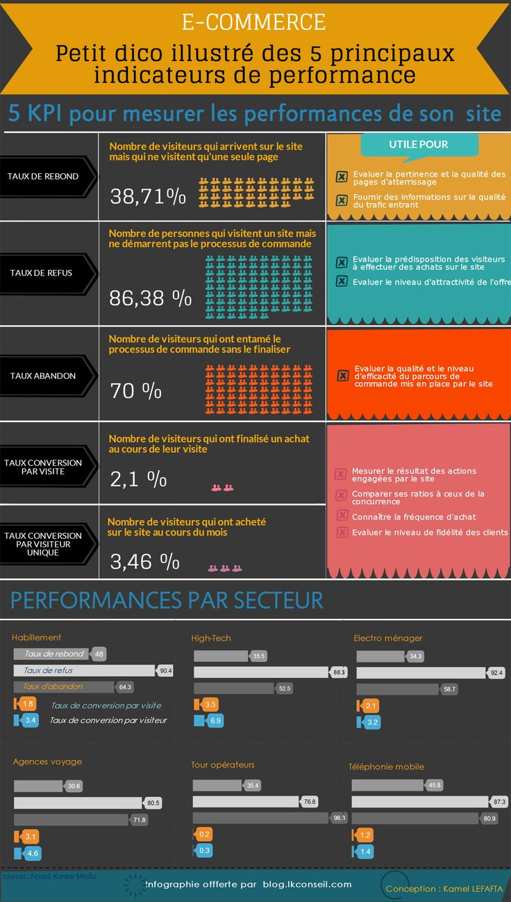 [Infographie]: les 5 principaux indicateurs de performance d'un site de vente en ligne - Social Digital Marketing Blog