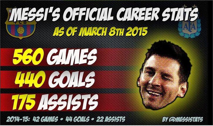 Leonel Messi | Messi Stats
