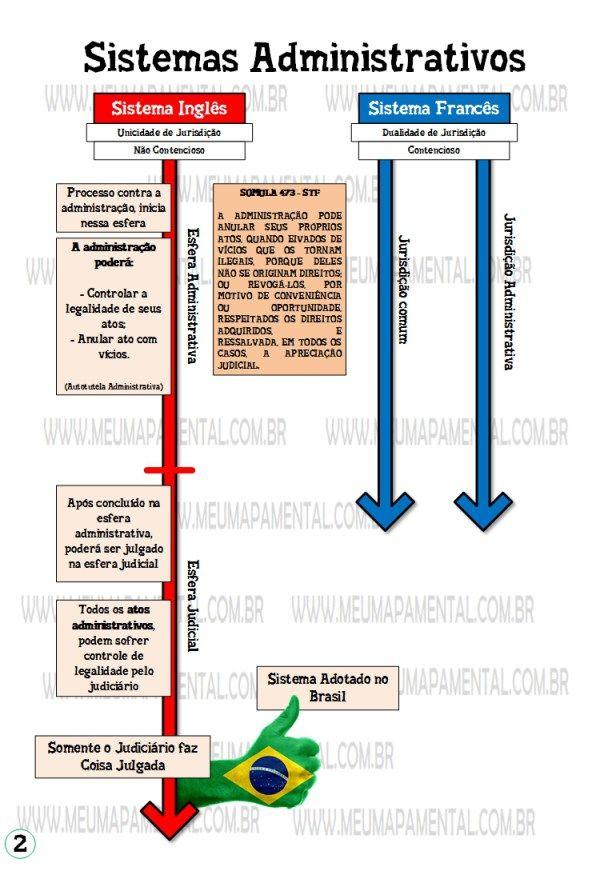 Noções Gerais de direito administrativo | Direito
