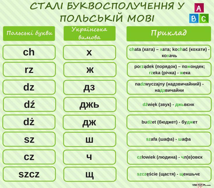Польський алфавіт. БЕЗКОШТОВНІ уроки польської мови ОНЛАЙН на сайті http://vsetutpl.com/ #polish #poland #foreignlanguage #language #languagelearning #польська #польский #алфавит #alphabet #vsetutpl