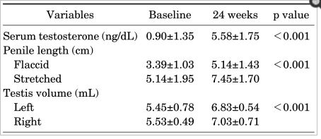 This table is taken from a study which tested intramuscular hcg injection in men with micropenis and hypospadias. This clinical trial concluded that hcg can be an effective treatment for adults with the condition. #micropenis #treatment
