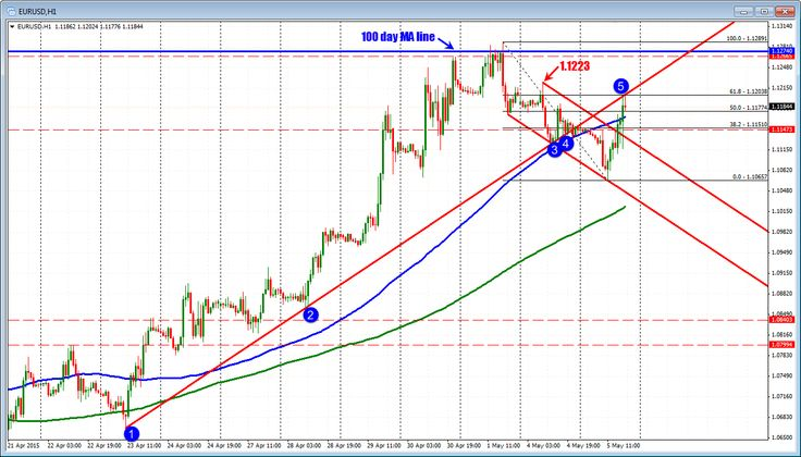 #Forex technical #analysis: EURUSD touches the next target!!  Read here: http://goo.gl/T3e8TC
