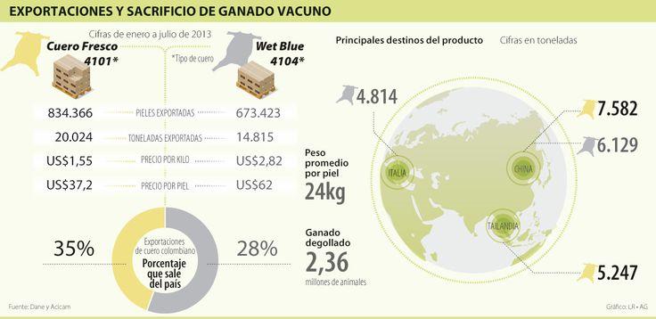 Listo decreto que restringe exportaciones al cuero