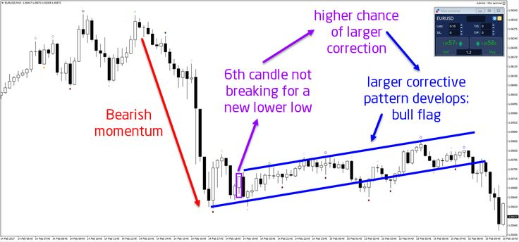 ​Fractals and Time Patterns when Trading the Forex Market  - Your capital is at risk