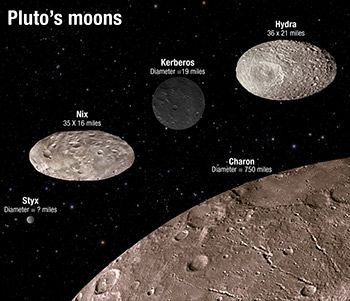 Pluto's Moons Out of Whack: Much of the galaxy is orderly, with precise orbits and revolutions and rotations, an interplanetary precision moving everything around the sun. But not so with Pluto and its moons. Two moons, Nix and Hydra, wobble unpredictably as they wheel around the tiny dwarf planet. | Image: NASA