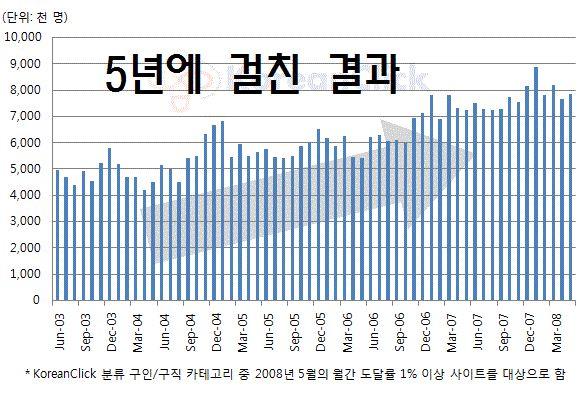 (구인구직사이트 방문자수 합계. 5년동안 천천히 늘어났다, 사진=코리안클릭)