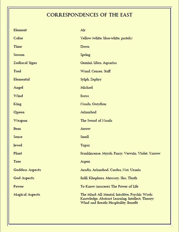 Correspondences of the East Created by Moonlight Musings https://www.facebook.com/pages/Moonlight-Musings/255513267917738