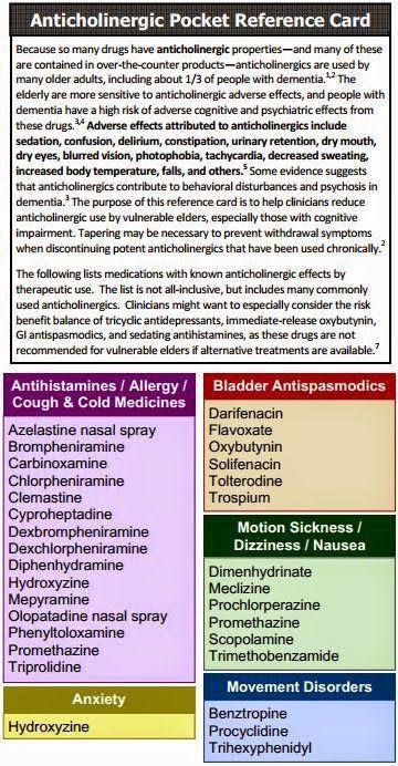 Alzheimer's & Dementia Weekly: Beware of Common Anticholinergic Drugs