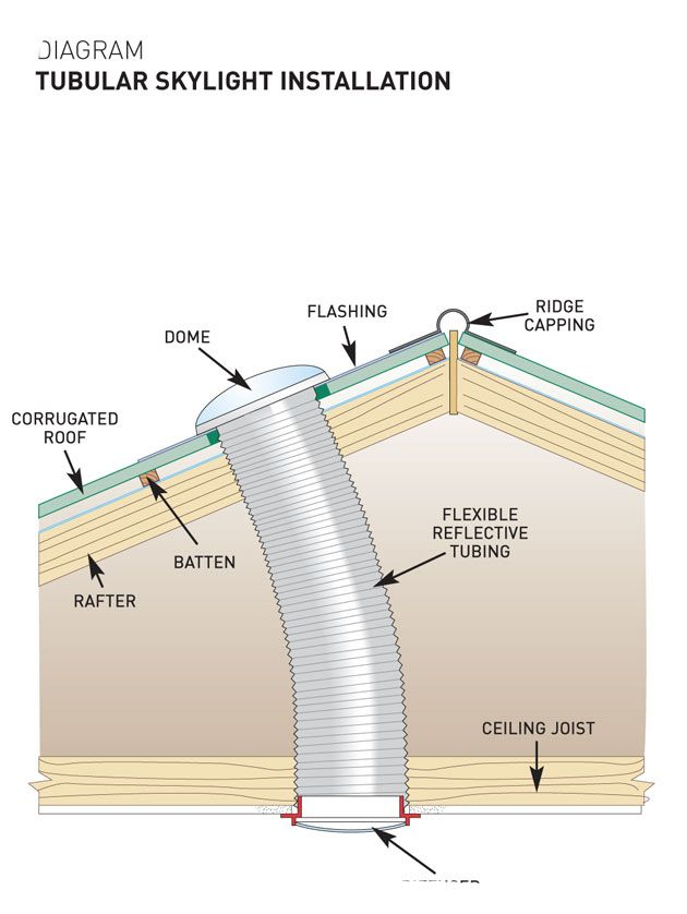 Fairly simple to install, a tubular skylight requires cutting two holes, one through the ceiling for the diffuser, another in the roof for the dome that covers the reflective tube. Fit the dome in a north-facing aspect of the roof for maximum benefit. | Handyman Magazine |