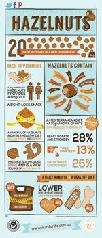 Infographic about hazelnut's nutrition and health benefits  http://www.nutsforlife.com.au/media/nut-infographics/