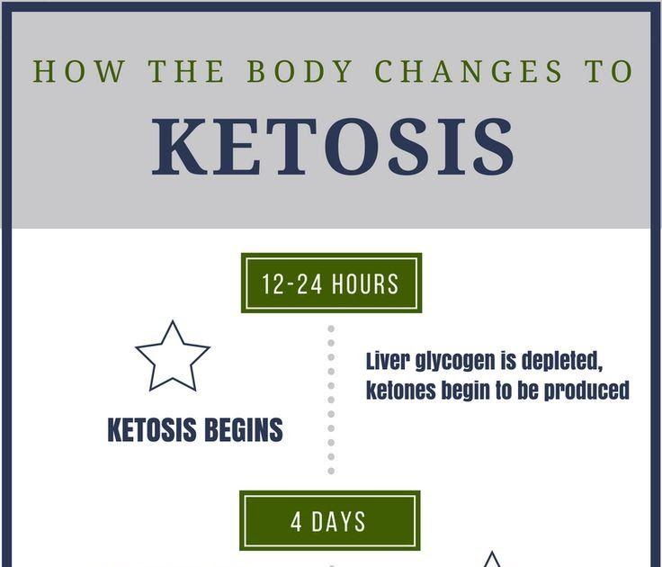 how long to run keto diet