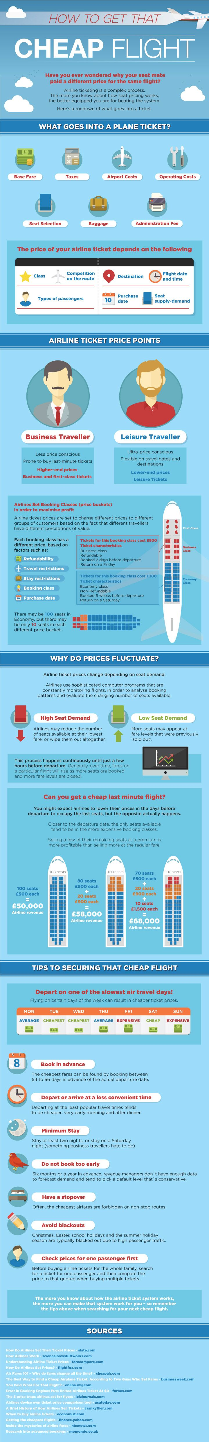 iTips: ••HOW to get CHEAP FLIGHTS•• infographic • airlines are a racket just as the Stock market volatility: non-sensical / inconsistent • airplane seat is cheapest part - most goes to local taxes! • price fluctuation due seat demand thru constant monitoring (fuel cost is lie since they buy futures) (high demand = less cheap seats avail) • cheapest flights: on slowest days: Tue/Wed + book min 54 days ahead but not too early + depart/arr at less convenient times + stopover + avoid blackouts