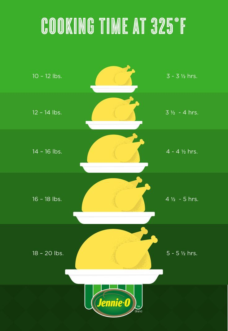 Thanksgiving How To | How to Cook Turkey | How Long to Cook Turkey Infographic |http://www.jennieo.com/ | https://lomejordelaweb.es/