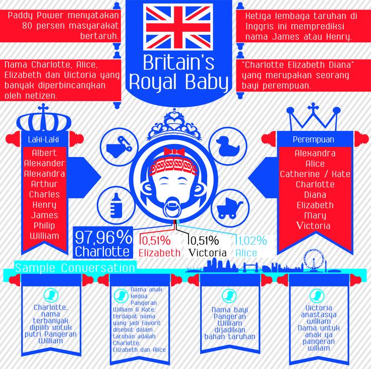 Menyambut kelahiran Royal Baby Kerajaan Inggris, ternyata banyak netizen yang memperbincangkan dan menebak-nebak nama bayinya, bahkan ada yang menjadikannya bahan taruhan. Apa saja nama yang banyak diperbincangkan oleh netizen? Berikut hasil penelusuran tim #MediaWave #RoyalBaby #Britain #Inggris #Indonesia #socialmedia #socialmediamonitoring #bigdata