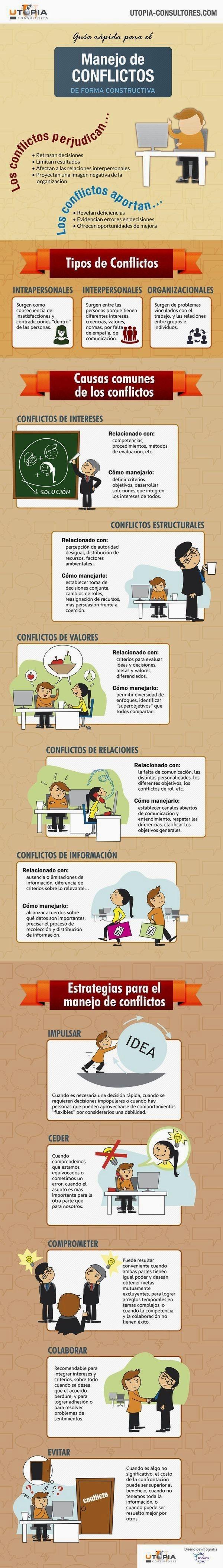 Mi pequeños aportes: Guía rapida para el manejo de conflictos en forma ... Aquí les dejo una infografía de una guía para el manejo conflictos de forma constructiva.
