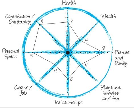 "Life Assessment Tool < use the wheel of life to determine current balance of your life (you take your scores from the pdf and plot them on the wheel. Start from the center and use the key to mark your current status. Then connect all the dots and you will see how balanced your wheel is or isn't. If it has serious deviations or flat spots you now know why your life doesn't ""roll"" along as smoothly as you would wish."