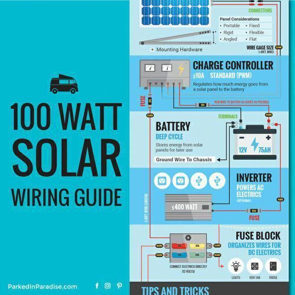 This Setup Guide For A Diy 100 Watt Solar Panel Van Kit Gives You An Idea Of Everything You Need To Buy An 100 Watt Solar Panel Solar Panels Solar Panel System