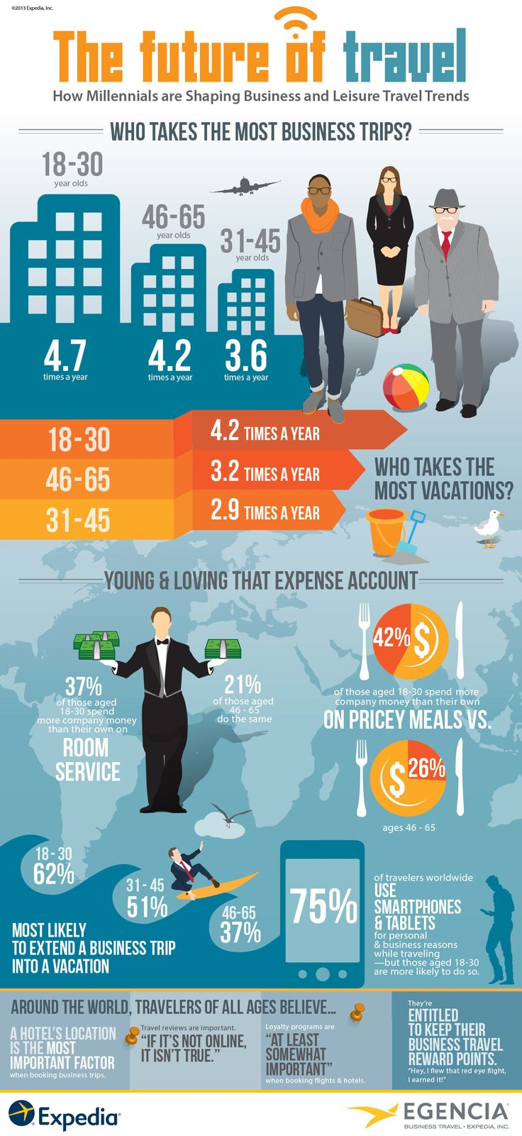 The future of #travel - How Millennials are Shaping Business and Leisure Travel Trends #infographic #expedia