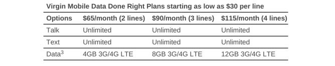Virgin Mobile USA Announces No-Contract Plans Offering Shared Data For Roughly $30 Per Line Available Only At Walmart - http://www.androidpolice.com/wp-content/uploads/2015/01/nexus2cee_Screenshot-2015-01-16-at-10.43.23-AM-668x132.png https://askmeboy.com/virgin-mobile-usa-announces-no-contract-plans-offering-shared-data-for-roughly-30-per-line-available-only-at-walmart/