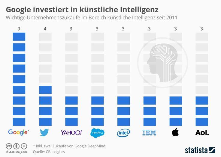 Investitionen in künstliche Intelligenz