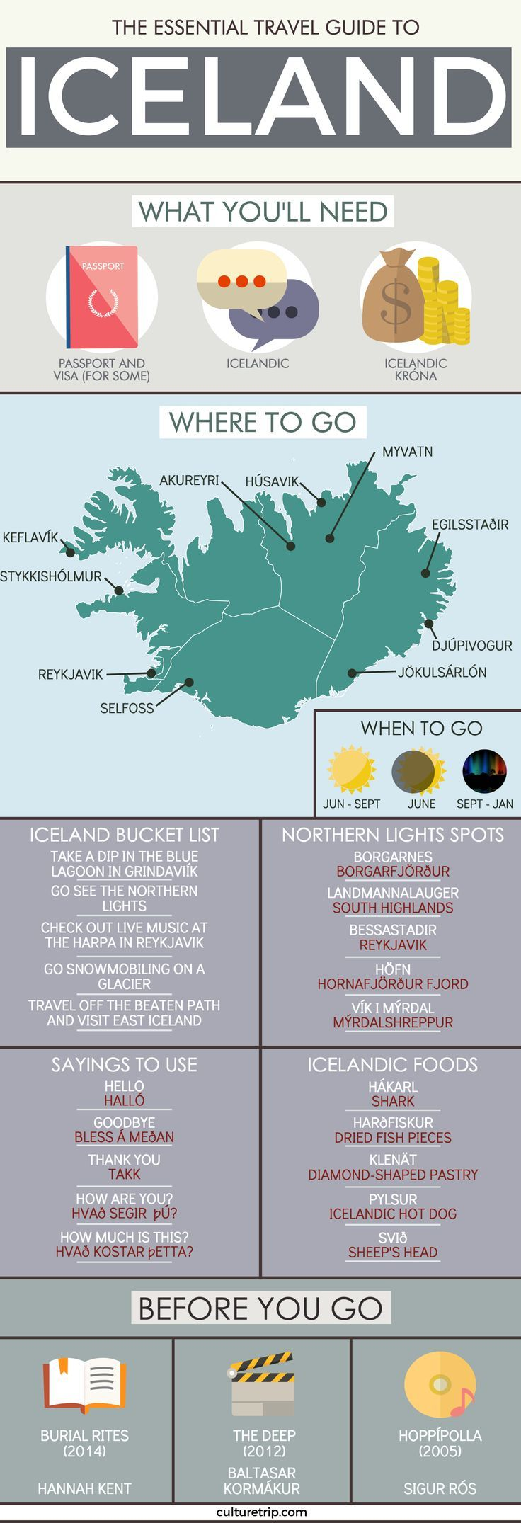 The Essential Travel Guide To Iceland (Infographic)