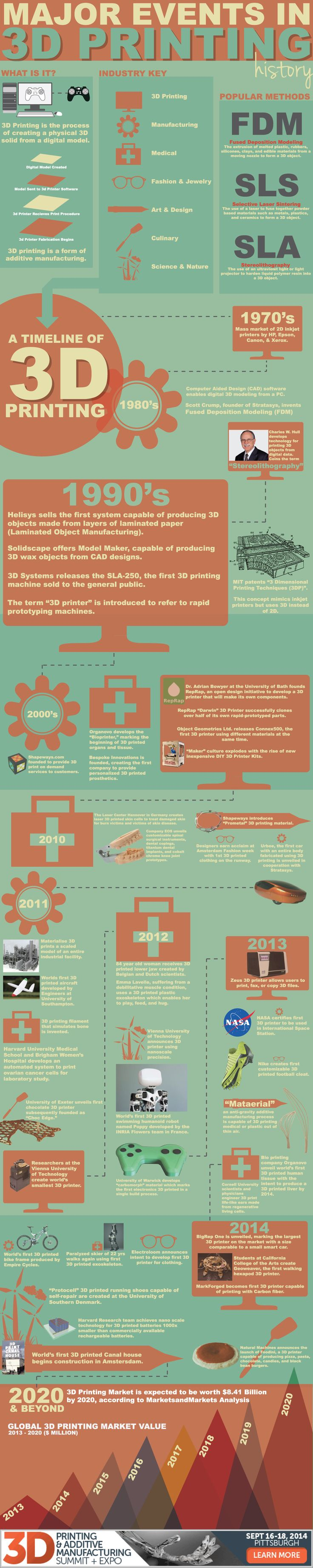 an up to date new 3d printing infographic from 3dprintingsummit com