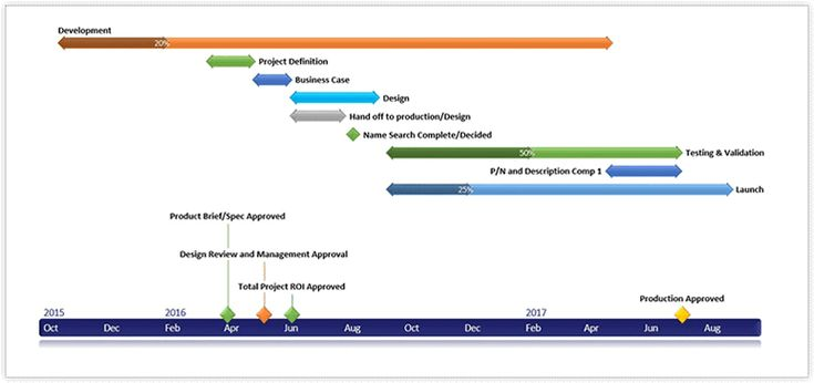 HighLevel Schedule Of A Project Plan  Gantt Chart Gallery