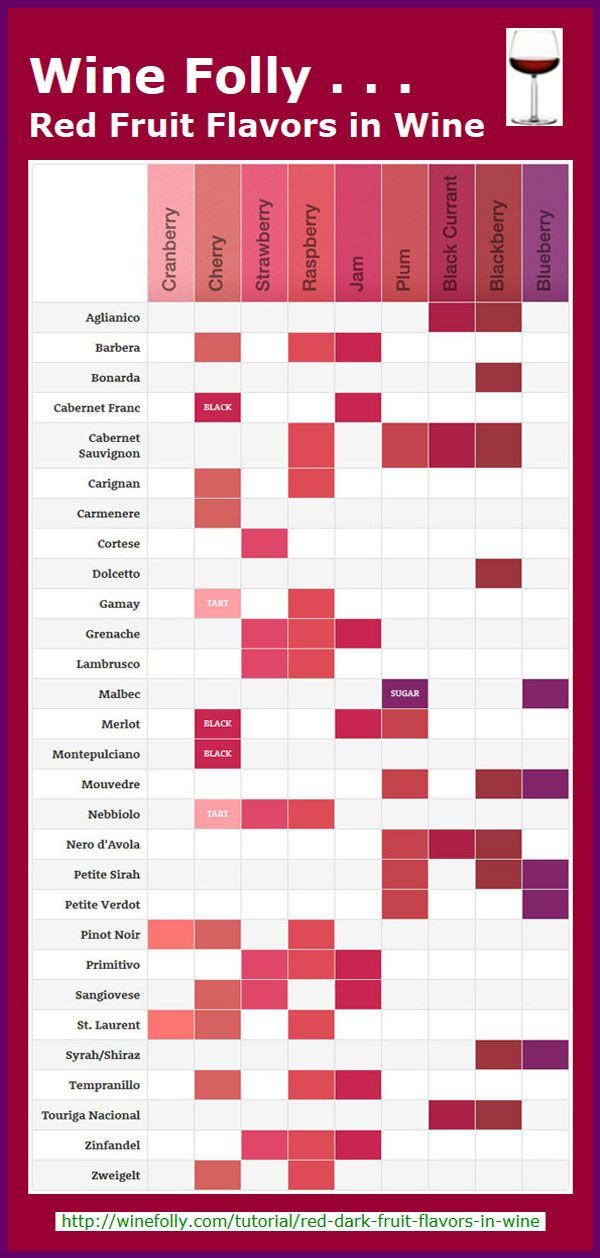 Red Fruit Flavors in Wine Infographic