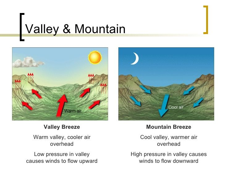 Differences Between Vacation on Mountain and Sea