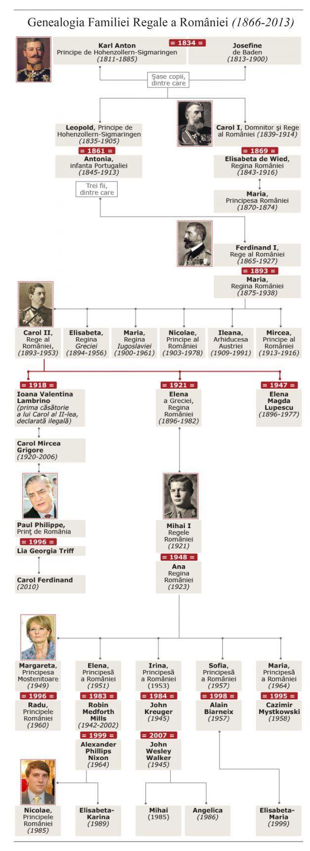 Monarhia – simbolul sub care s-a construit România modernă. Arborele genealogic al Casei Regale