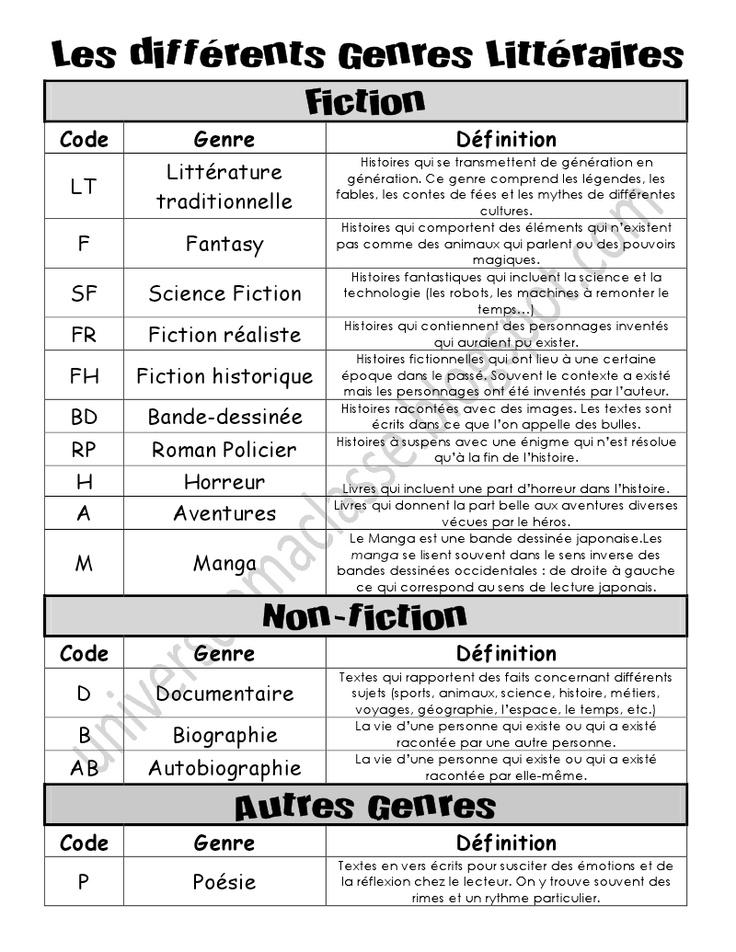 Les différents genres littéraires.pdf - BLOG: L'univers de ma classe