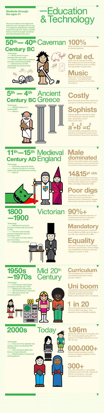 History of Technology in Education #Infographic  #edtech