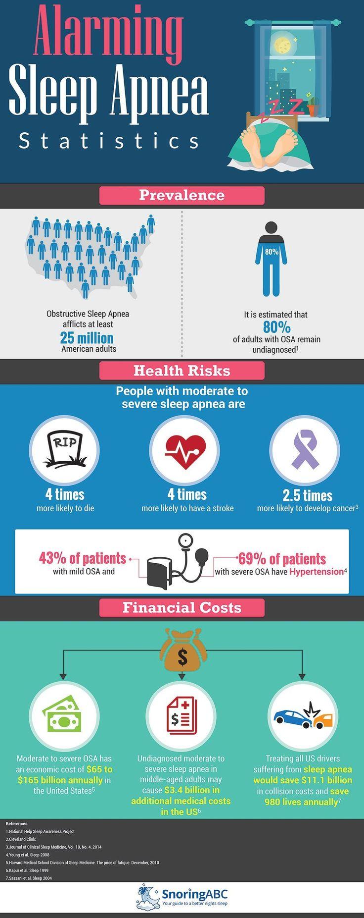 Sleep Apnea Facts & Statistics