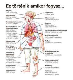 fogyás-2