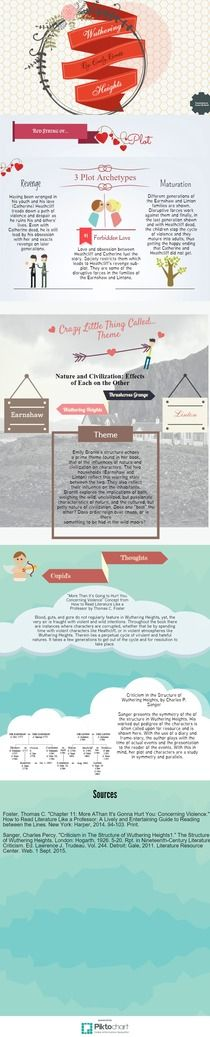 Wuthering Heights | Piktochart Infographic Editor