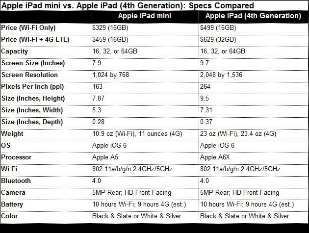 Apple iPad mini vs 4th Generation iPad by Jamie Lendino for PCMAC.com  Mini is half the weight.  Easier for some students to carry for AAC