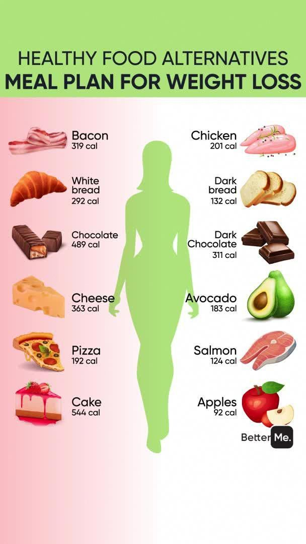Pin On What To Eat For A Healthy Diet