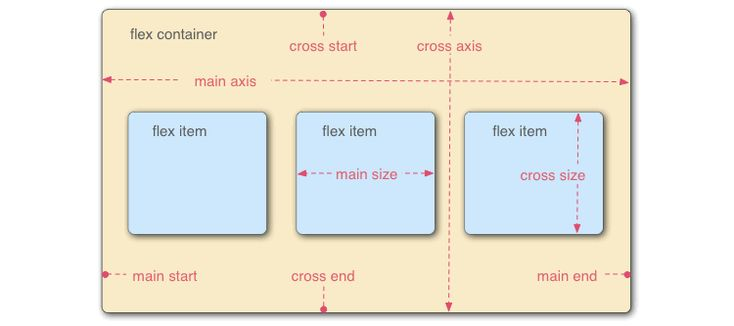 Using CSS Flexible Boxes