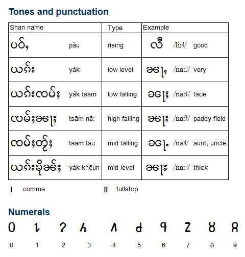 Shan is a Tai language spoken by about 3.3 million people in the Shan States of Burma in the northeast of the country, and also in parts of northern Thailand and in the Xishuangbanna (Sipsongpanna) Dai Autonomous Prefecture of Yunnan province in southwestern China. The language is also known as Tai-Yai, Tai-Long and ภาษาไทใหญ่. (...)